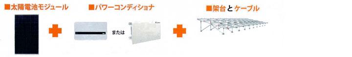 太陽電池モジュール+パワーコンディショナ+架台とケーブル