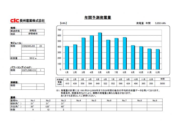 長州産業5.61kw発電シミュレーション